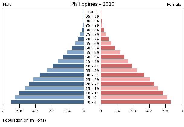 出典:U.S. Census Bureau