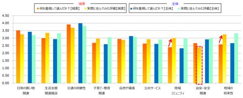 【図2】住まいを選ぶ際の重視点と実際に住んでみた評価の関係