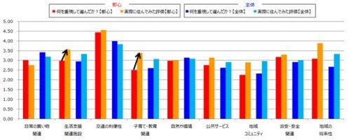 【図2】住まいを選ぶ際の重視点と実際に住んでみた評価の関係 (「2013年度 東京都内生活者実感調査」より)
