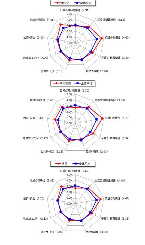 【図3】都心エリア各区の項目別評価点