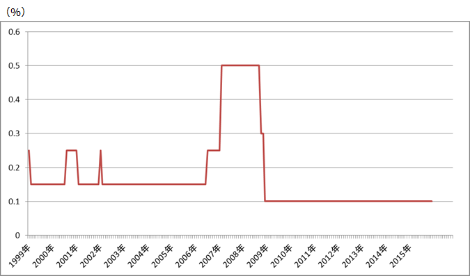 日本の政策金利推移