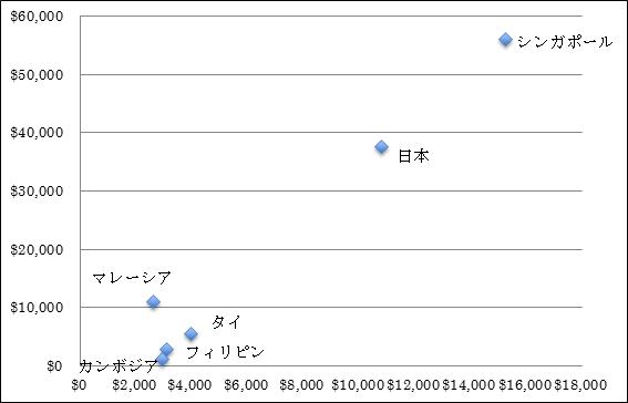 *出典:IMFデータとGlobal Property Guideデータよりエイリック作成 縦軸:一人当たりGDP、横軸:平米単価