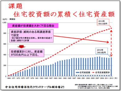 参考資料:中古住宅市場活性化ラウンドテーブル報告書
