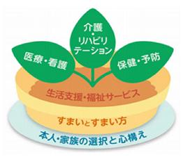 地域包括ケアシステムにおける「5つの構成要素」(平成25年3月 地域包括ケア研究会報告書)