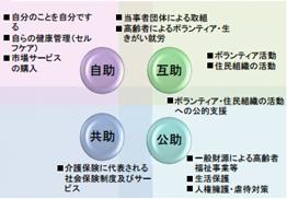 「自助・互助・共助・公助」からみた地域包括ケアシステム(平成25年3月 地域包括ケア研究会報告書)