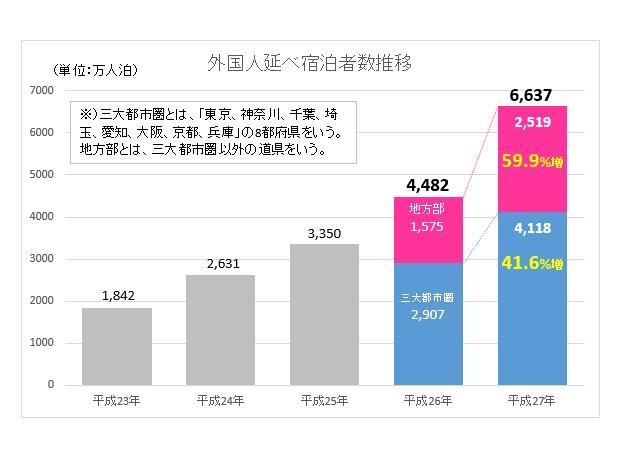 観光庁「宿泊旅行統計調査 (平成27年・年間値)」を元に作成