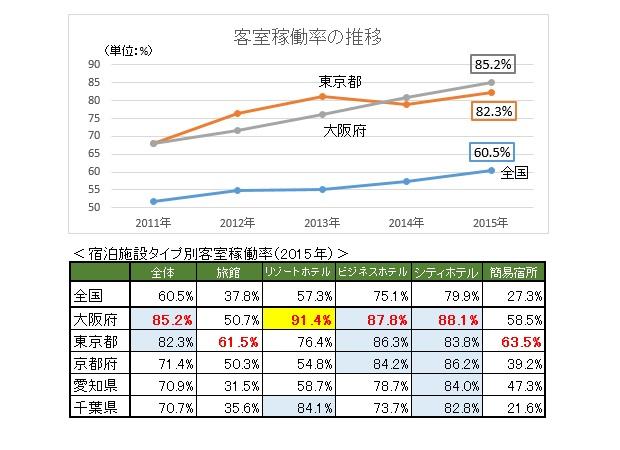 (上)2011年~2015年の東京都・大阪府・全国の客室稼働率の推移 (下)宿泊施設タイプ別客室稼働率(2015年) 観光庁「宿泊旅行統計調査」を元に作成