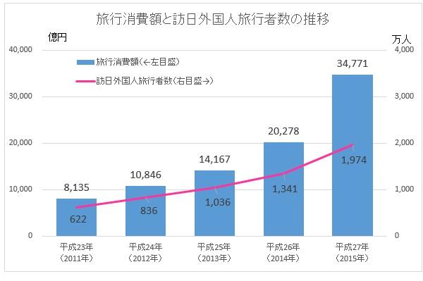 旅行消費額と訪日外国人旅行者数の推移 出典:日本政府観光局(JNTO) 平成27年(2015年)の訪日外国人全体の旅行消費額は3兆4,771億円と推計され、前年(2兆278億円)比71.5%増。訪日外国人旅行者数(1974万人)も前年(1341万人)に比べ47.1%増と大きく伸びた
