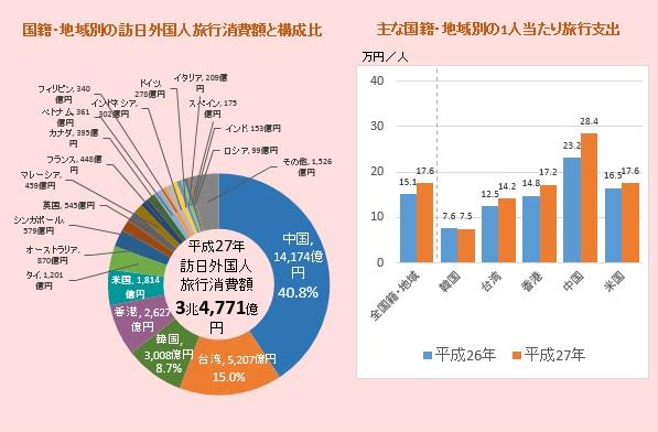(左図)国籍・地域別の訪日外国人旅行消費額と構成比 (右図)主な国籍・地域別の1人当たり旅行支出 (出典:日本政府観光局(JNTO) 訪日外国人消費動向調査 平成27年年間値(確報))