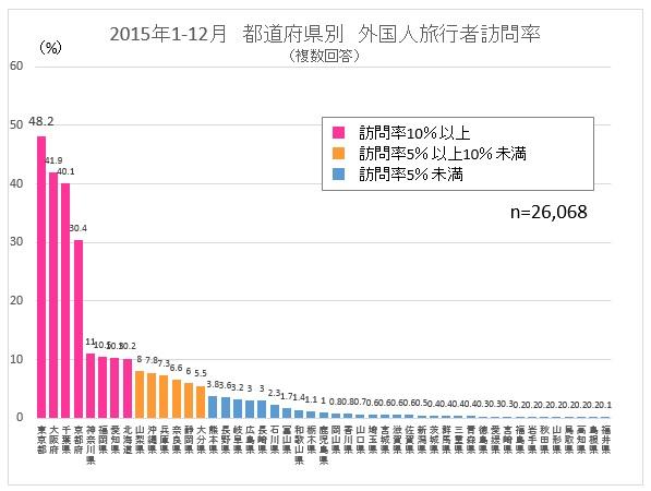 訪問率が10%を超える地域は、東京都をはじめとして8都道府県しかないのに対し、23県は1%にも満たないの現状だ  観光庁「訪日外国人消費動向調査」を元に作成