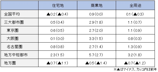 東京、大阪、名古屋の三大都市圏は、商業地が前年比で2.9%上昇、住宅地は同0.5%上昇した平成28年地価公示 (出典:国土交通省)