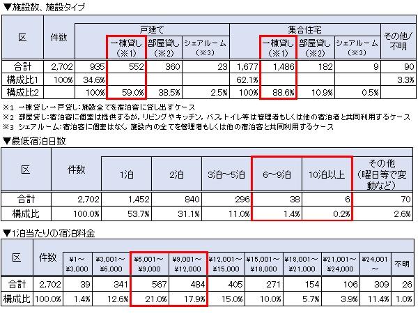 京都市内の民泊施設の状況(施設タイプ、宿泊日数、1泊当たりの宿泊料金) 参照:京都市「京都市民泊施設実態調査について」より一部抜粋