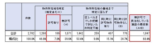 京都市内の民泊施設の旅館業法の許可の有無 参照:京都市「京都市民泊施設実態調査について」より一部抜粋