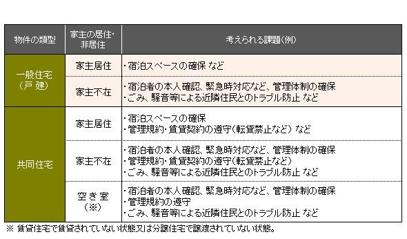 参照:厚生労働省・観光庁「「民泊サービス」のあり方に関する検討会の検討状況」