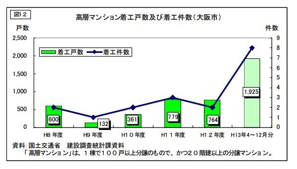 大阪市における高層マンション着工戸数及び着工件数 参照:国土交通省 大阪府における新設分譲マンションの動向