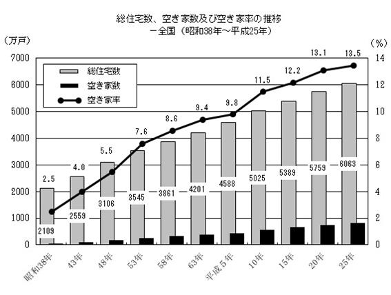 出典:総務省統計局「住宅・土地統計調査」(2013年・平成25年)