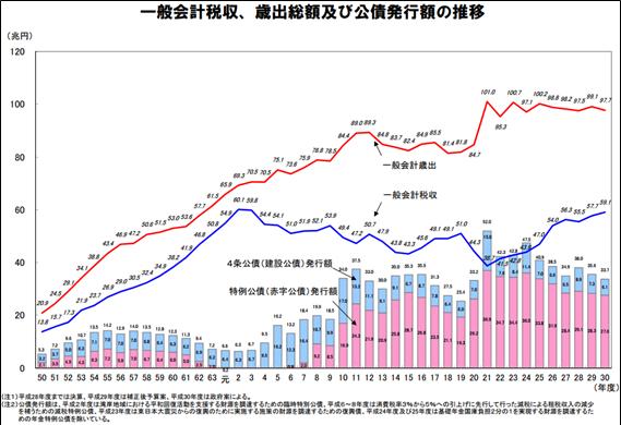 出典:財務省「一般会計税収、歳出総額及び公債発行額の推移(P4)」