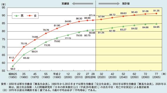 内閣府「平成30年版高齢社会白書」より