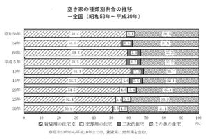 出所:総務省統計局 平成30 年住宅・土地統計調査